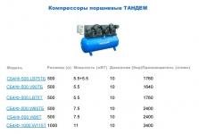 Компрессор Remeza СБ 4/Ф-500.W 95 ТБ ТАНДЕМ (7.5кВт + 7.5кВт)